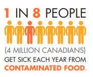 1 in 8 get food poisoning N4NN July 2017