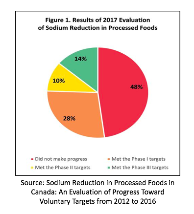 2018 02 - sodium reduction results pie chart 4