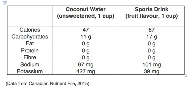 coconut-water-vs-sports-drink