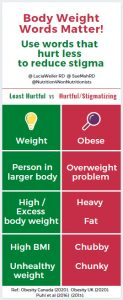 Body Weight Words Matter