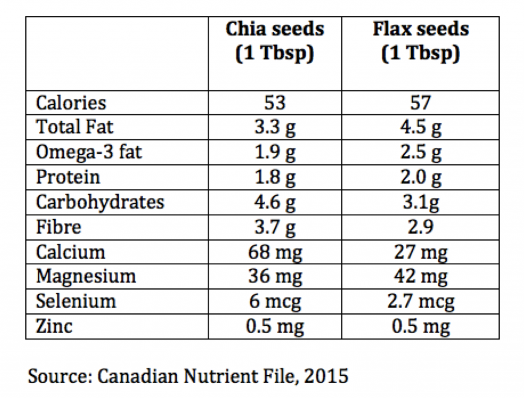 chia vs flax chart BIGGER REV